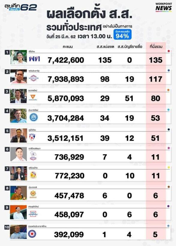 ผลการนับคะแนนเลือกตั้ง62 - สัดส่วน ส.ส. ที่แต่ละพรรคได้ [อัปเดตล่าสุด] | News by The Thaiger