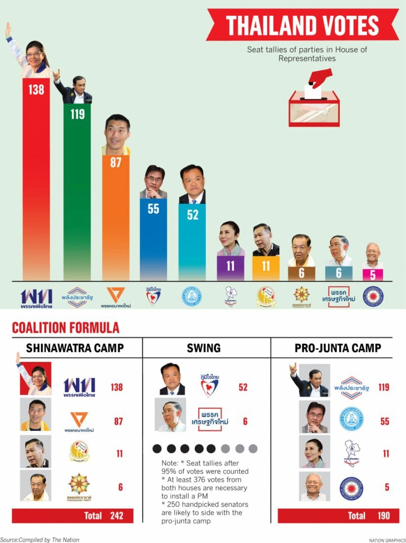 Parties race to cobble together a working coalition | News by The Thaiger