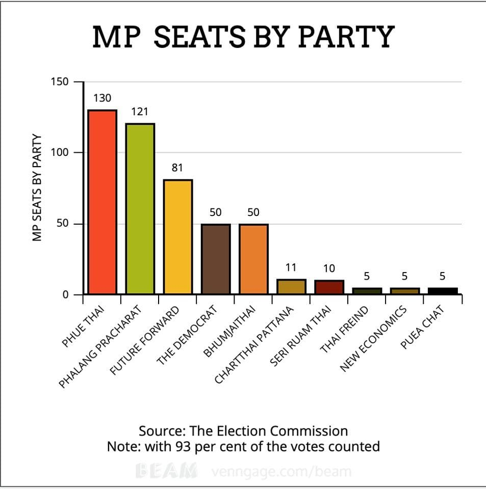 Thai poll results, for newbies | News by The Thaiger