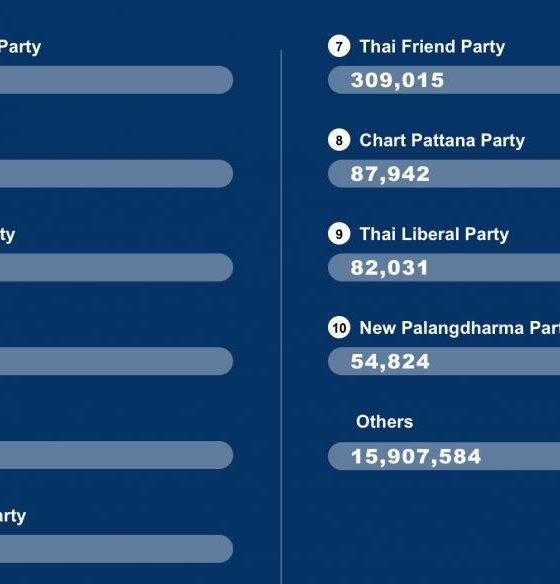 Election count – 8.45pm | The Thaiger