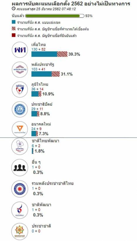 ผลการนับคะแนนเลือกตั้ง62 [อัปเดต 93%] - สัดส่วน ส.ส. ที่แต่ละพรรคได้ | News by The Thaiger