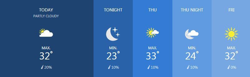 Weather for March 6 | News by The Thaiger