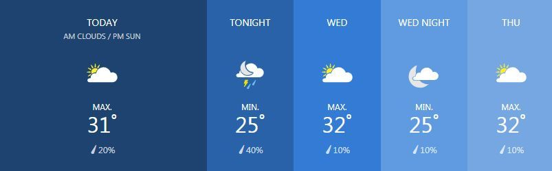 Weather for March 5 | News by The Thaiger