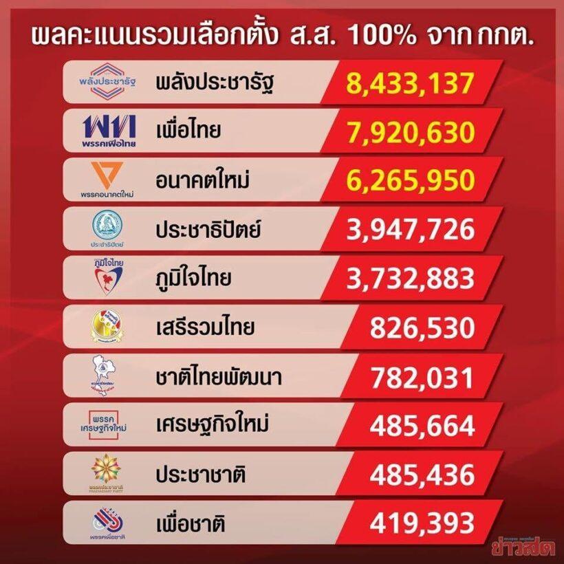 กองสลากโต้หวยล็อกตรงผลคะแนนเลือกตั้ง ยืนยัน เลขมั่ว! | News by The Thaiger