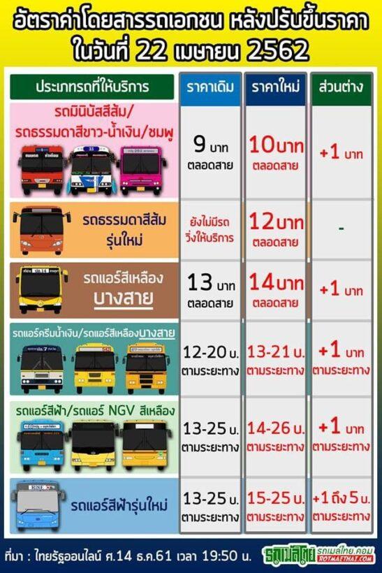 พรุ่งนี้ (22 เม.ย.)  ขึ้นค่าโดยสารรถเมล์ สูงสุด 7 บาท | News by The Thaiger
