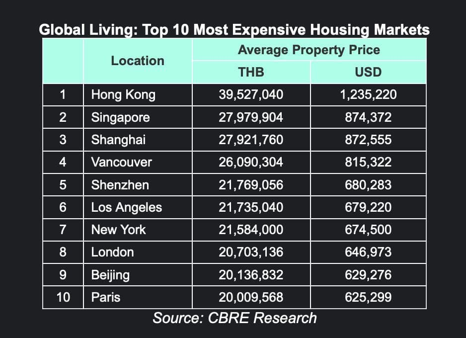 Bangkok home prices among the cheapest in the Key Global Cities report | News by The Thaiger