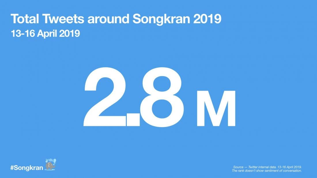 Twitter shares the Songkran experience - 2.8 million tweets | News by The Thaiger