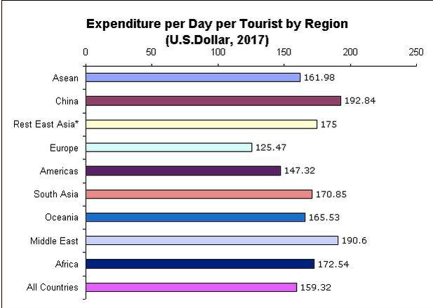 Why the Chinese are more important than Western tourists to Thailand | News by Thaiger