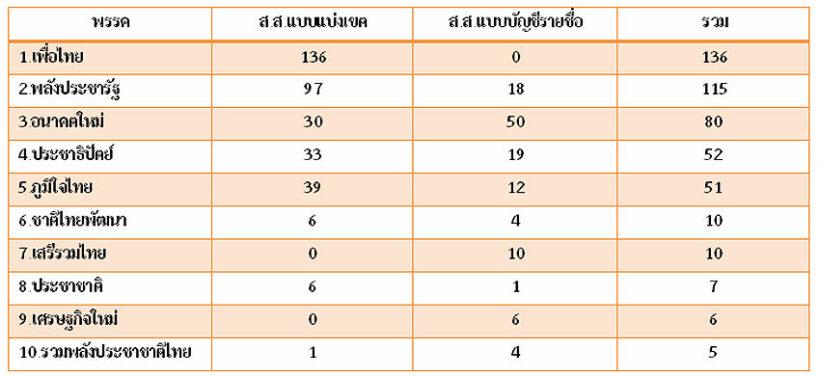 ผลคะแนนเลือกตั้ง62 - จำนวน ส.ส. แบ่งเขตและบัญชีรายชื่อที่แต่ละพรรคได้ [อัปเดต 8 พ.ค.62]   News by The Thaiger