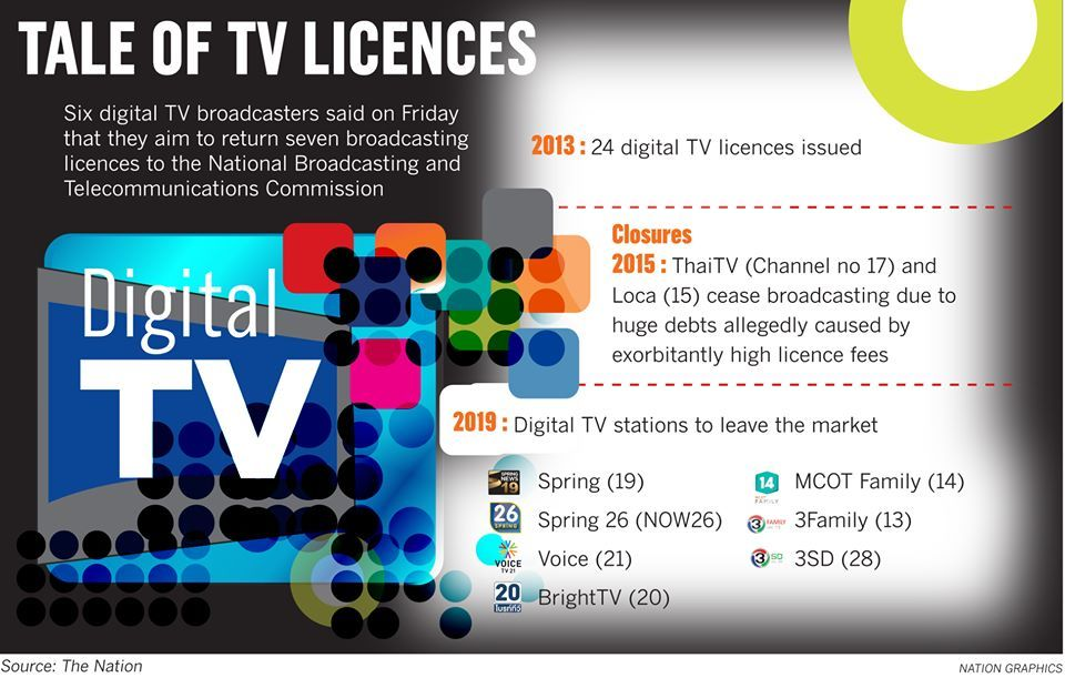 Digital dithering: TV operators exit stage right   News by The Thaiger