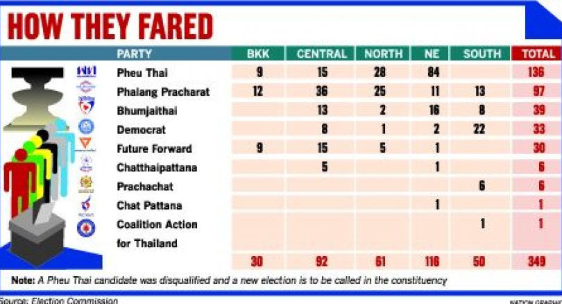 Second batch of official election results due today | News by Thaiger