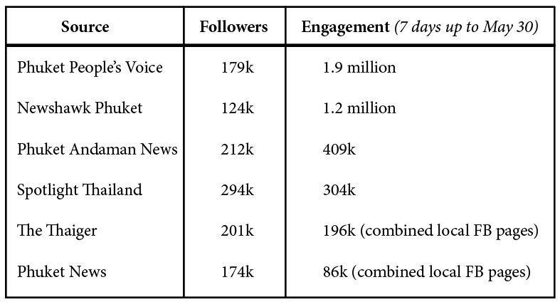 Phuket's media shuffles - the news leaders   News by Thaiger