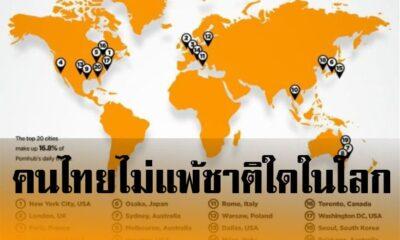 นี่หรือเมืองพุทธ ประเทศไทย ติดอันดับ 10 ดูหนังโป๊มากที่สุดในโลก : PornHub | The Thaiger