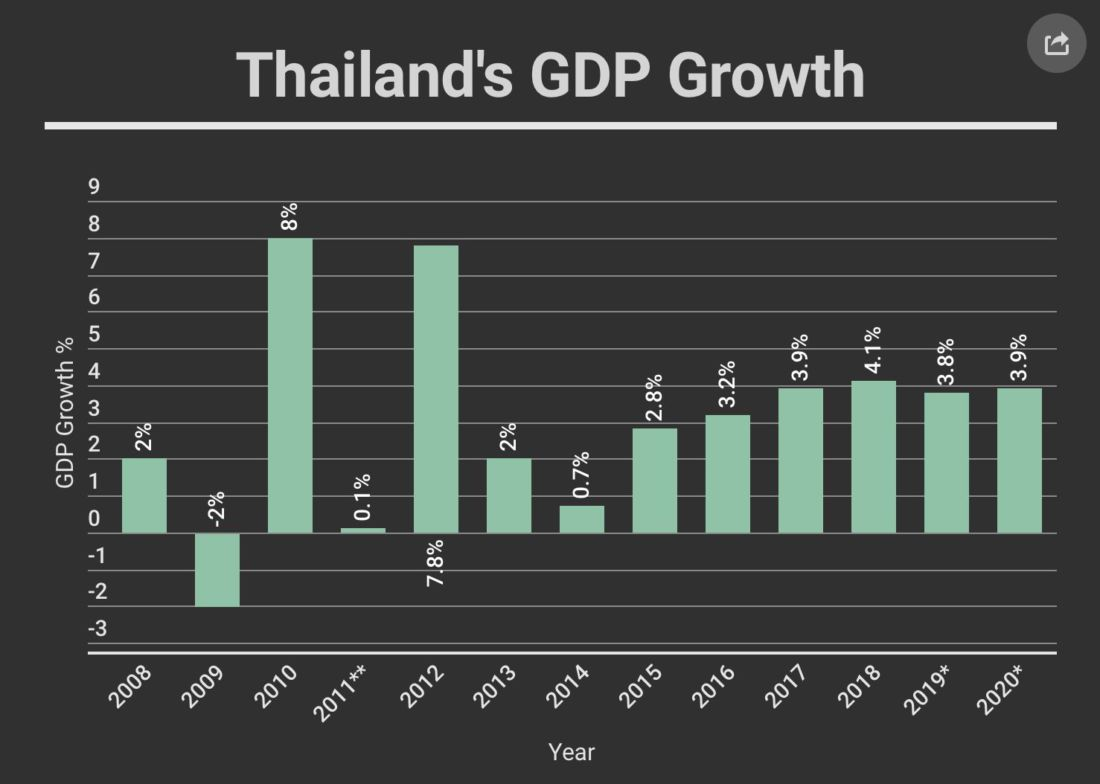Facing headwinds in 2019, Thai economy looks better for 2020 | News by Thaiger