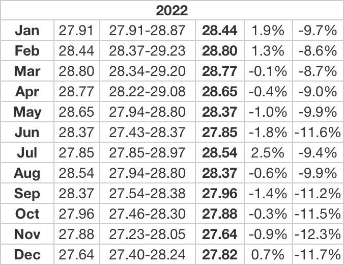 The Thai Baht in 2022 - a prediction | News by Thaiger