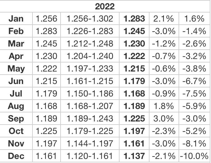 The Thai Baht In 2022 A Prediction