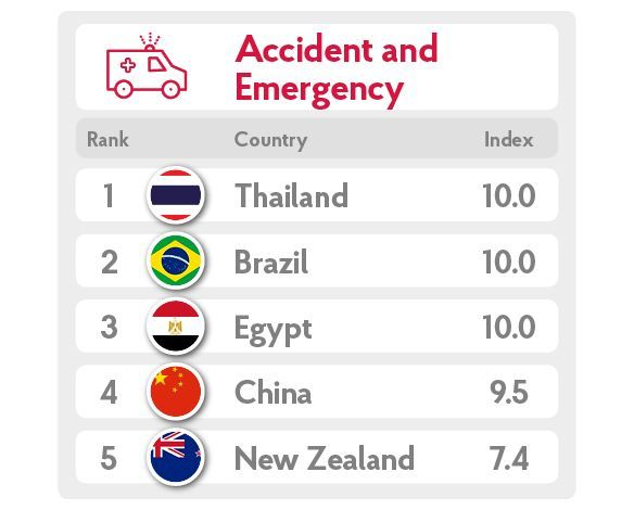 British travellers to Thailand make more insurance claims than any other country | News by Thaiger