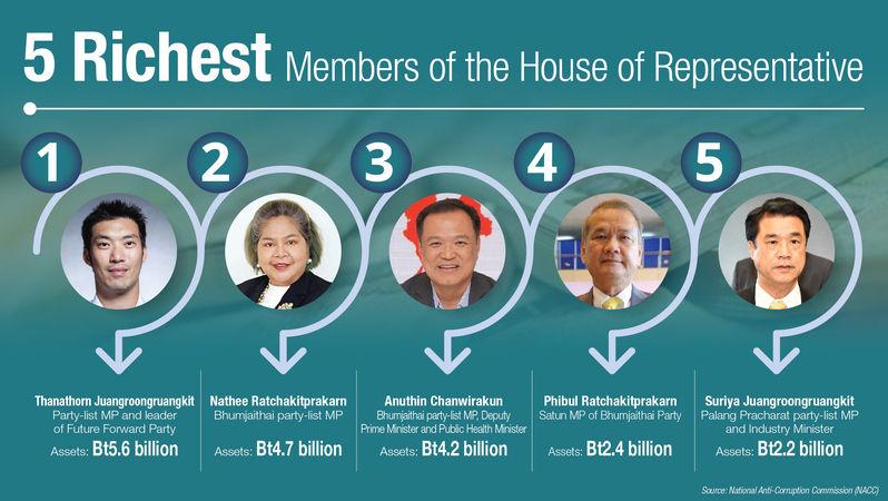 Thai MP rich list | News by Thaiger