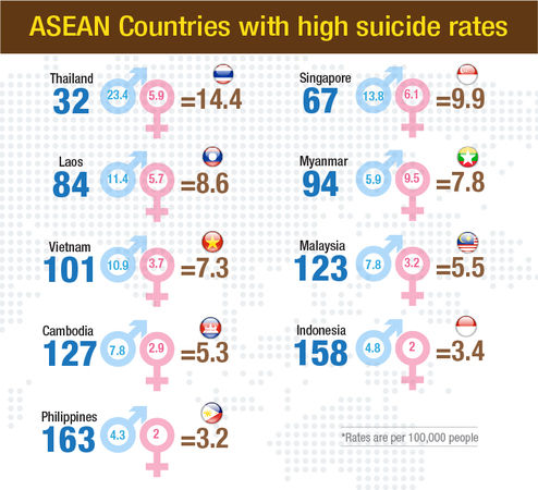 Thailand is the leading ASEAN nation in annual suicide rates | News by Thaiger