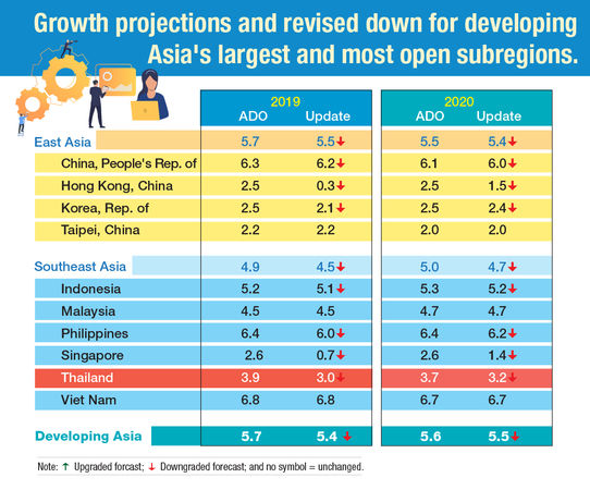 Asian Development Bank drops growth forecast for Thailand | News by Thaiger
