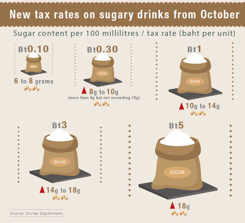 Thailand's War on Sugar, taxes double | News by Thaiger