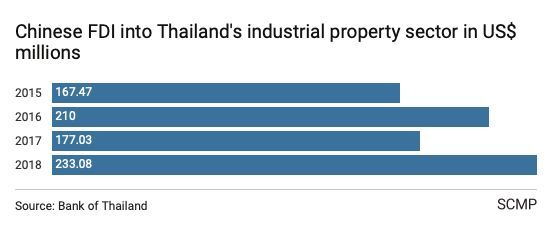 Thailand industrial property a winner as US-China trade war