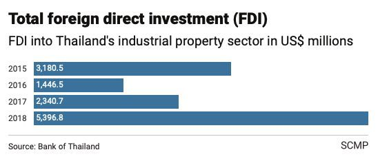 Thailand industrial property a winner as US-China trade war drags on | News by The Thaiger