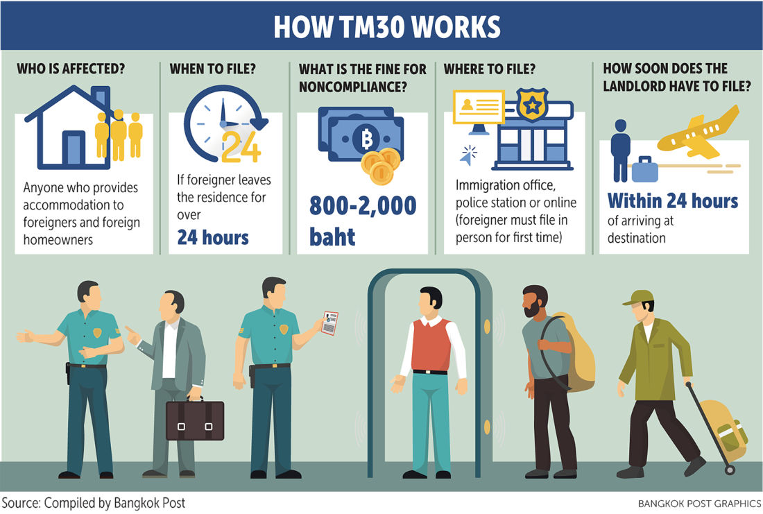 Thai Immigration announces improvements to online TM30 process | Thaiger