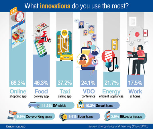 Food delivery and online shopping apps are Thailand's most used innovations   News by Thaiger