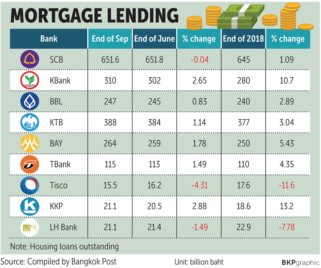 Thai banks report strong mortgage growth despite April's new loan regulations | News by Thaiger