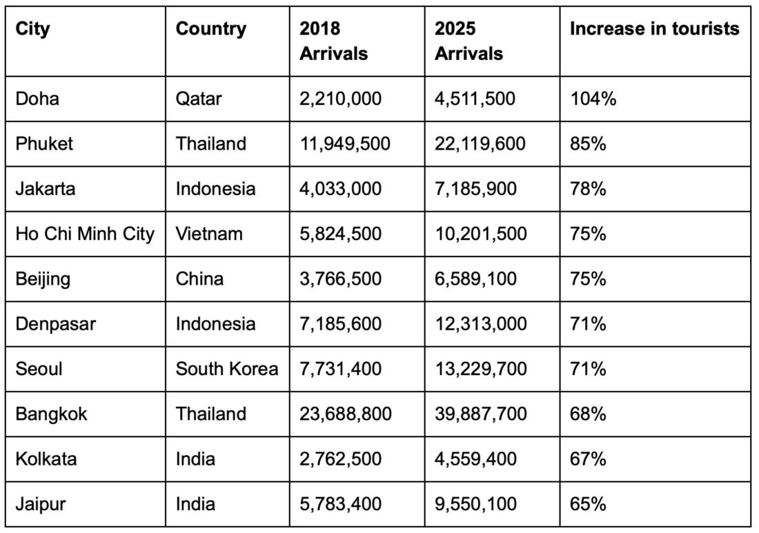The world's fastest growing tourist destinations | News by Thaiger