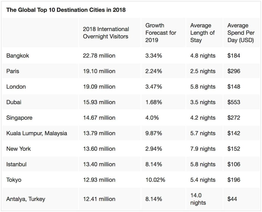 Bangkok is #1 in travel index for fourth year in a row | News by Thaiger
