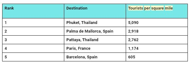 Study shows Phuket has highest number of tourists per square mile | News by Thaiger