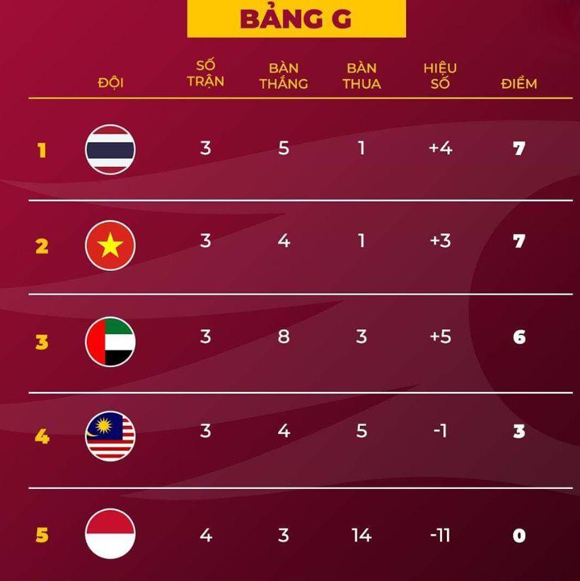 HLV Park Hang-seo: Chuẩn bị tốt để giành chiến thắng trước UAE và Thái Lan   News by Thaiger