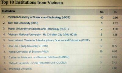 Việt Nam có 10 cơ sở giáo dục lọt top công bố quốc tế về nghiên cứu khoa học | The Thaiger