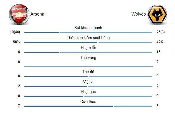 Trận Arsenal - Wolves: Raul Jimenez đánh đầu cứu thua ấn tượng | News by Thaiger