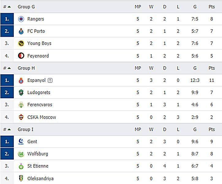 Kết quả Europa League ngày 29/11: Arsenal và MU bại trận, Wolves giành vé đi tiếp   News by Thaiger