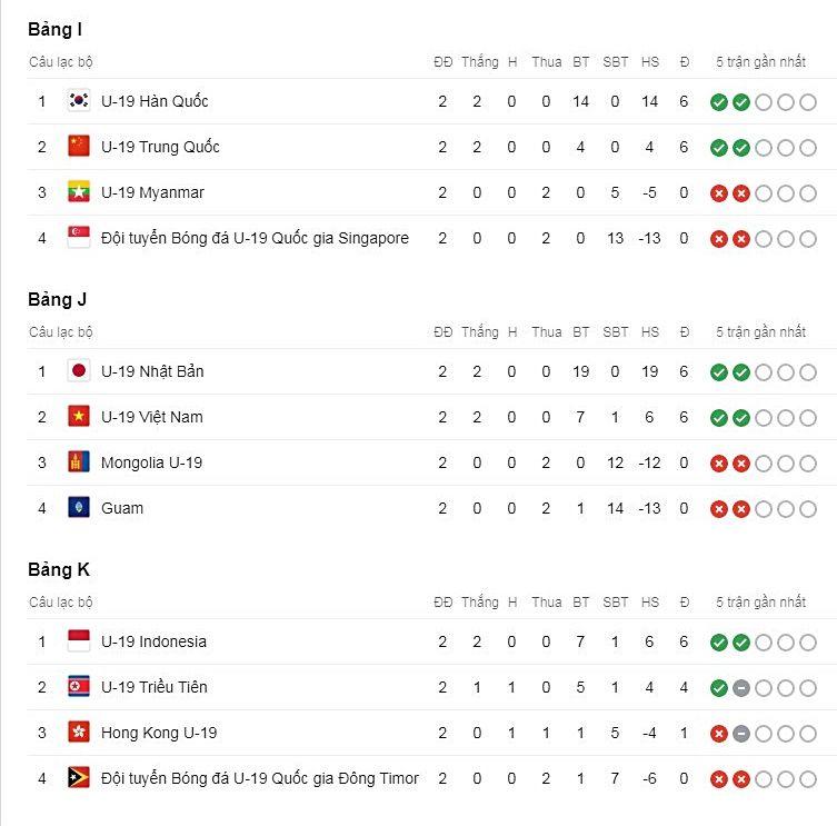 Cập nhật lịch thi đấu và BXH Vòng loại U19 Châu Á 2020: U19 Việt Nam vs. U19 Nhật Bản   News by Thaiger