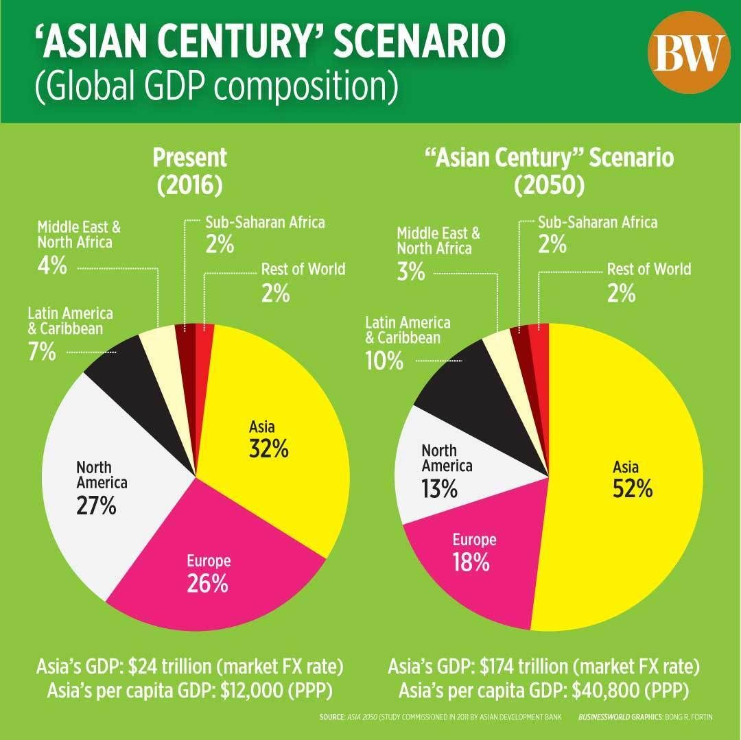 Sit down, shut up and hang on - The Asian century is here | News by Thaiger