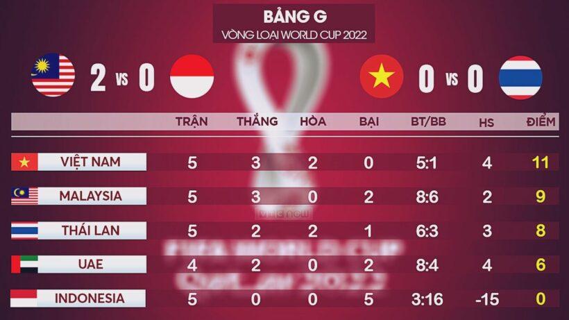 Bảng xếp hạng các bảng đấu Vòng loại World Cup 2022 khu vực châu Á | News by Thaiger