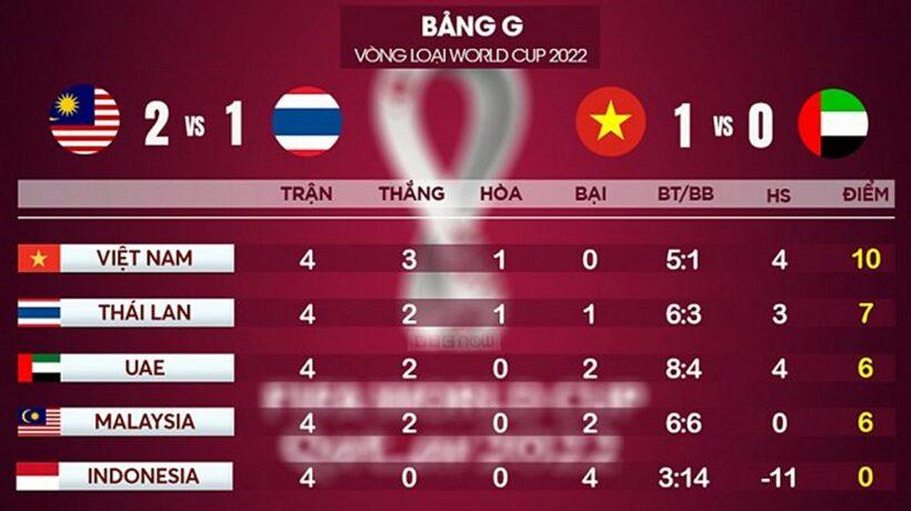 Cập nhật bảng xếp hạng vòng loại thứ 2 World Cup 2022: Tuyển Việt Nam vươn lên dẫn đầu | News by Thaiger