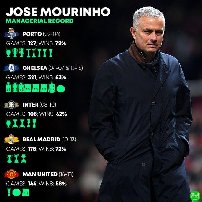 Mourinho chính thức thế chân Pochettino dẫn dắt Tottenham | News by Thaiger
