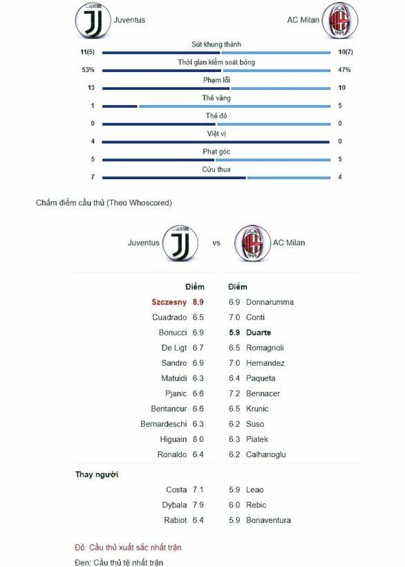 Juventus vs. AC Milan: Juve vẫn cứng đầu đứng top Serie A   News by Thaiger