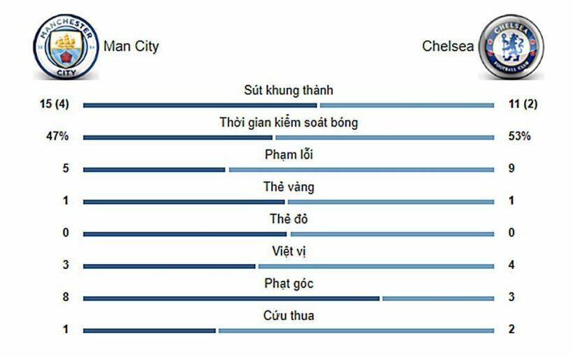 Highlight trận đấu Man City vs. Chelsea: Bất ngờ tới phút chót   News by Thaiger