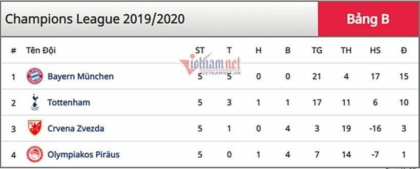 Kết quả Cúp C1 châu Âu rạng sáng 27/11 | News by Thaiger