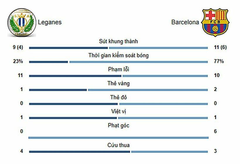 Highlight trận đấu Leganes vs Barcelona: Nghẹt thở VAR, ngược dòng phút 79   News by Thaiger