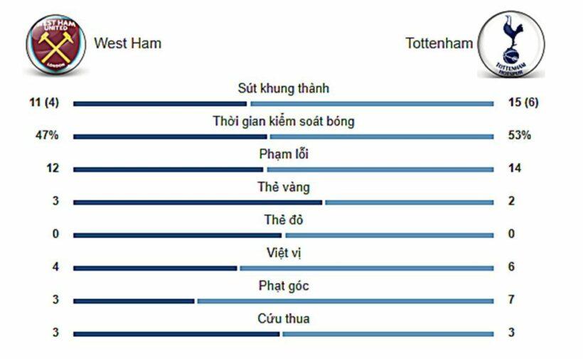 Highlight trận đấu West Ham vs. Tottenham: Mourinho ra trận thắng lợi | News by Thaiger