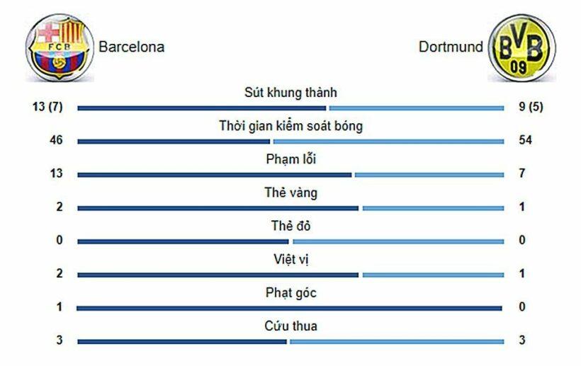 Cúp C1 châu Âu - Barcelona vs. Dortmund: Đẳng cấp Messi | News by Thaiger