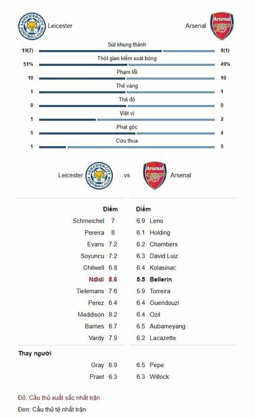 Highlight trận Leicester City vs. Arsenal: Vardy - James Maddison kết liễu đội khách trong 7 phút   News by Thaiger