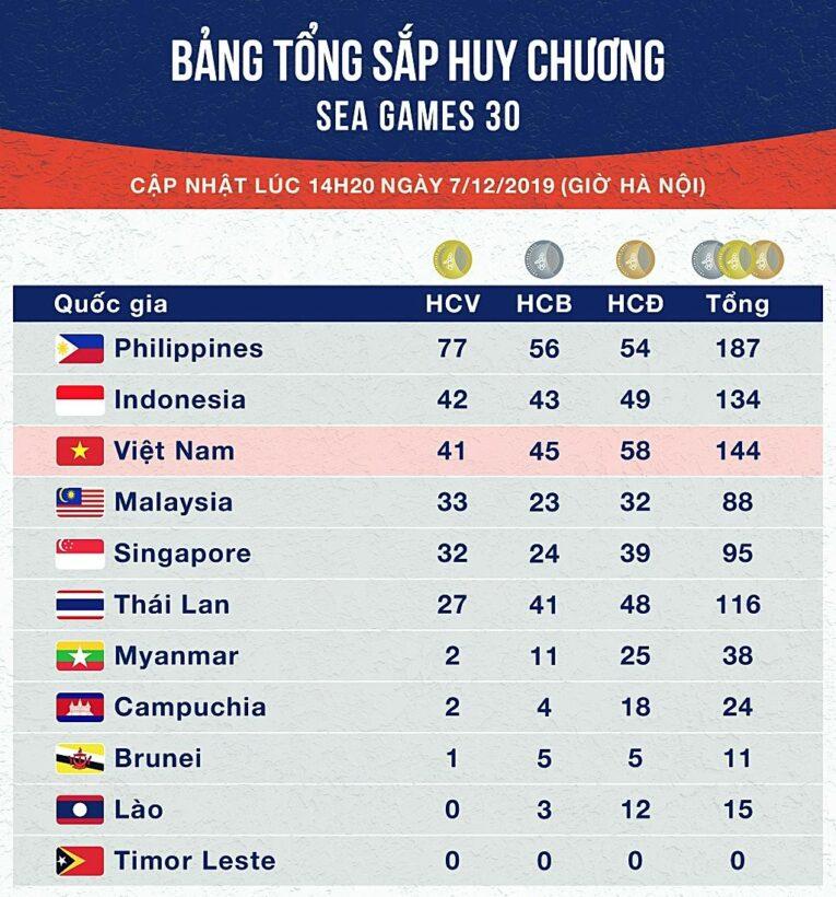 Bảng tổng sắp huy chương SEA Games 30 ngày 7/12: Việt Nam bám đuổi Indonesia   News by Thaiger